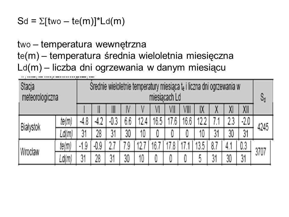 Sd = S[two – te(m)]*Ld(m) two – temperatura wewnętrzna te(m) – temperatura średnia wieloletnia miesięczna Ld(m) – liczba dni ogrzewania w danym miesiącu